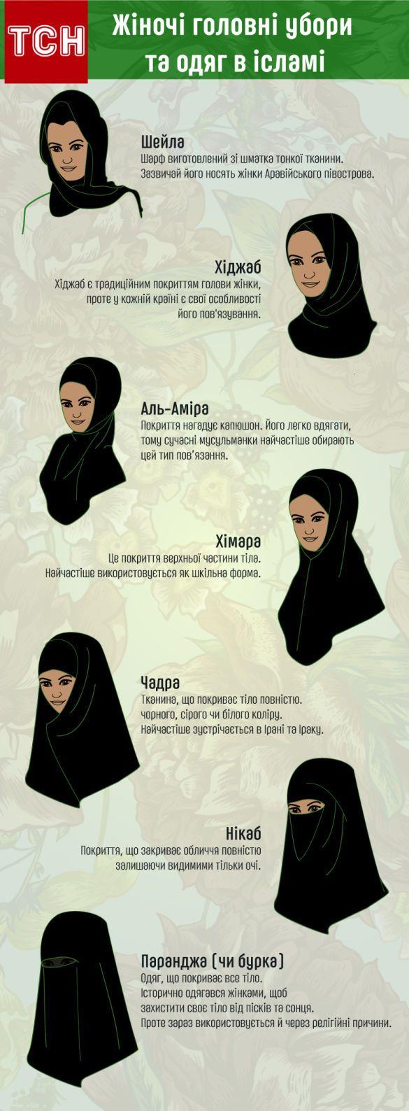 Чим відрізняються головні убори ісламських жінок. Інфографіка