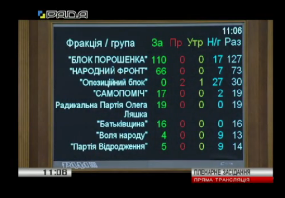 голосування, слава україні, рада
