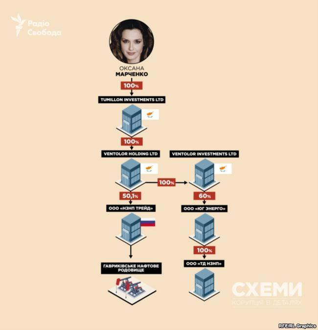 Бізнес Медведчуків_2