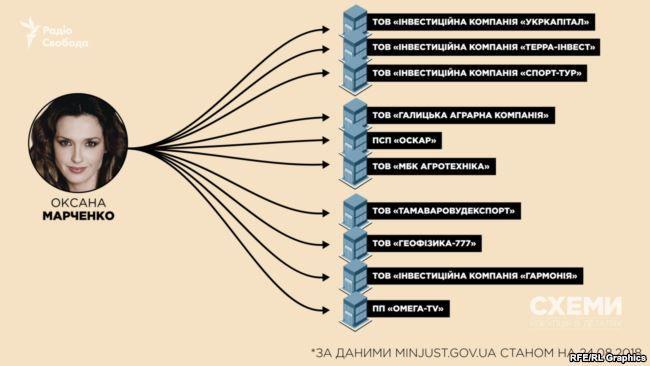 Бізнес Медведчуків_4