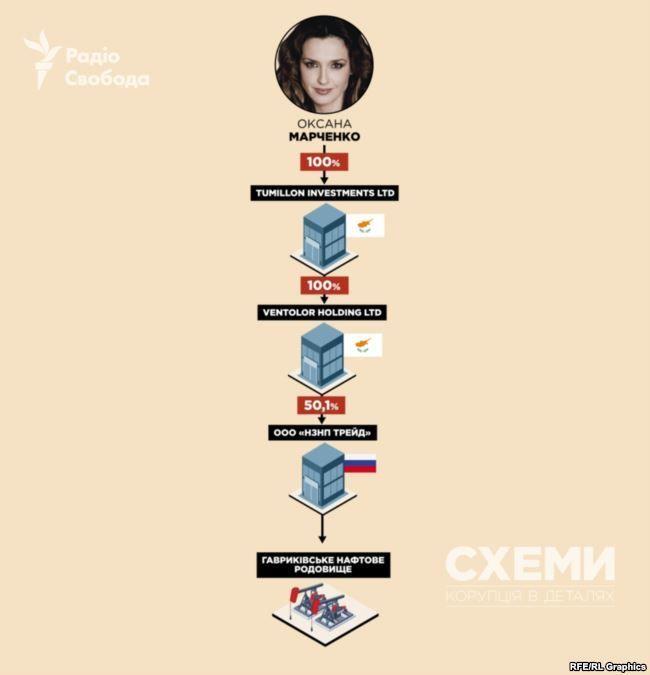 Медведчук Марченко бізнес
