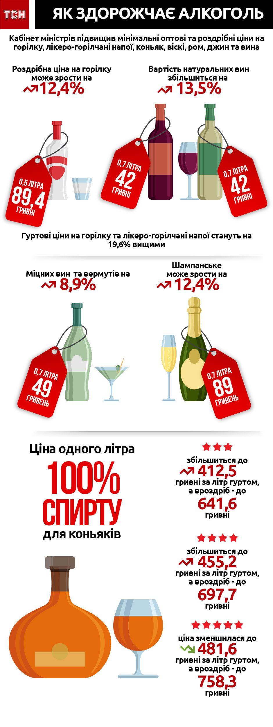 Як здорожчає алкоголь. Інфографіка