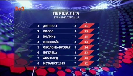 Перша ліга: турнірна таблиця після 8 туру