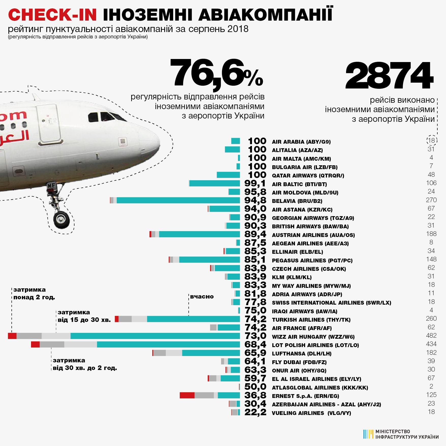 Рейтинг пунктуальності авіаліній за серпень 2018_1