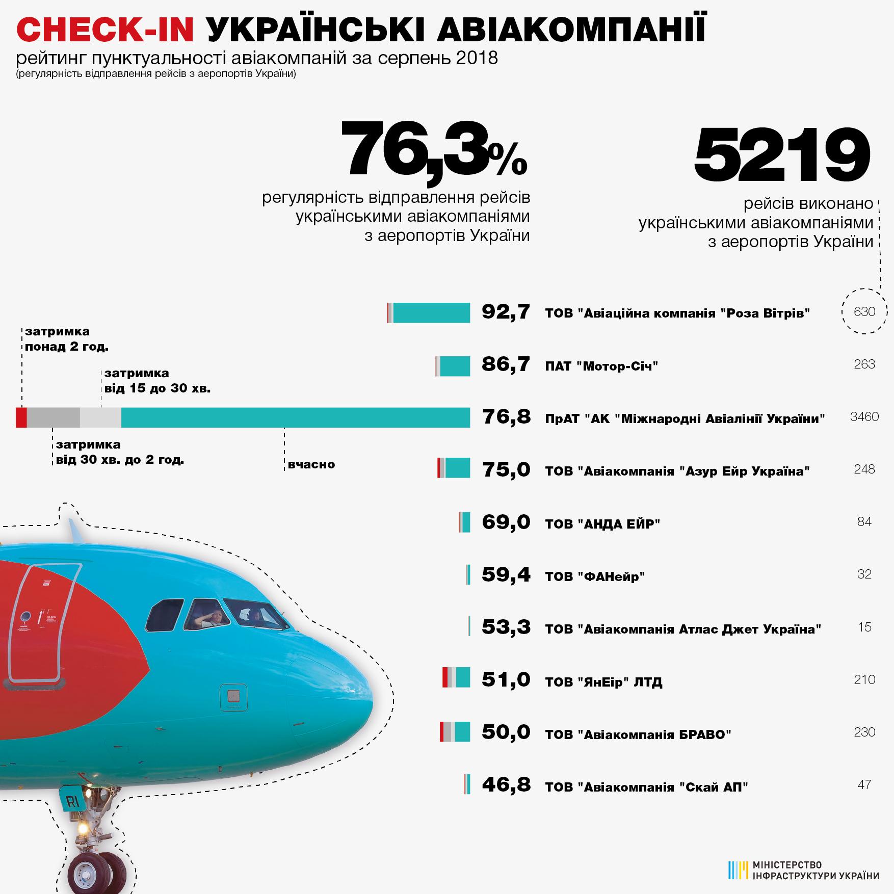 Рейтинг пунктуальності авіаліній за серпень 2018_2