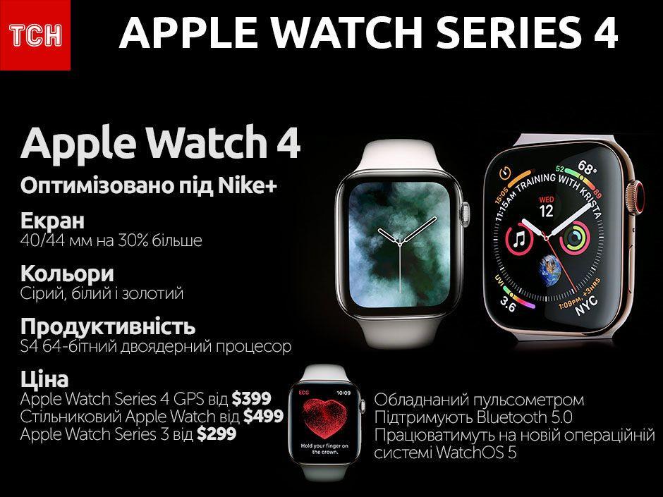 Apple Watch Series 4, інфографіка
