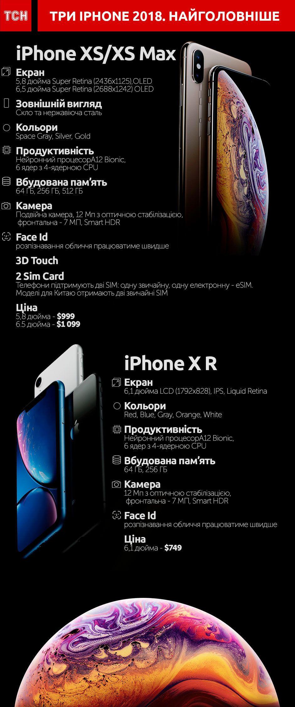 нові iPhone інфографіка