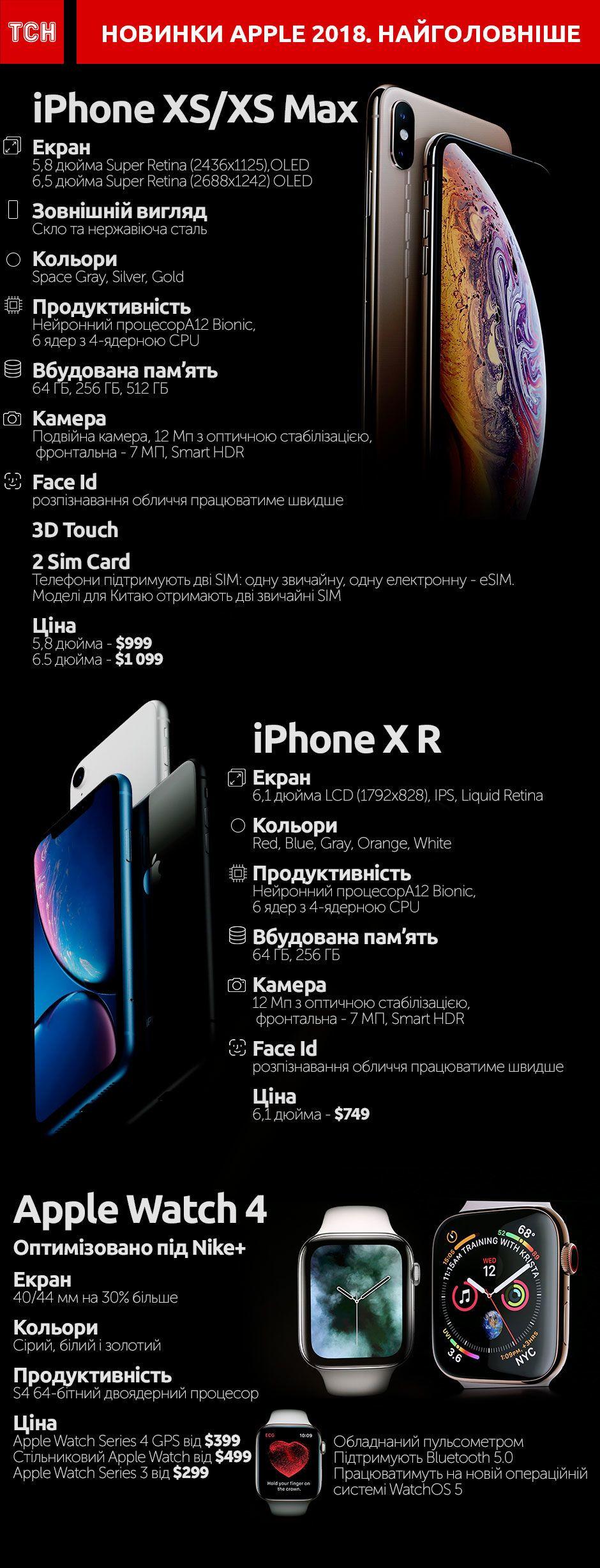 Усі новинки Apple в інфографіці