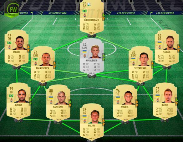 Рейтинг гравців Шахтаря у FIFA 19