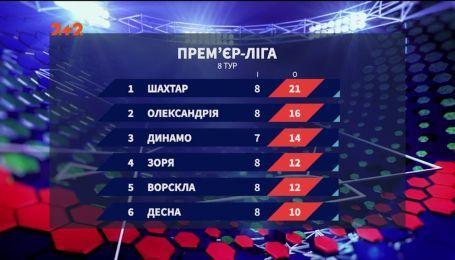 Чемпіонат України: результати 8 туру та анонс наступних матчів