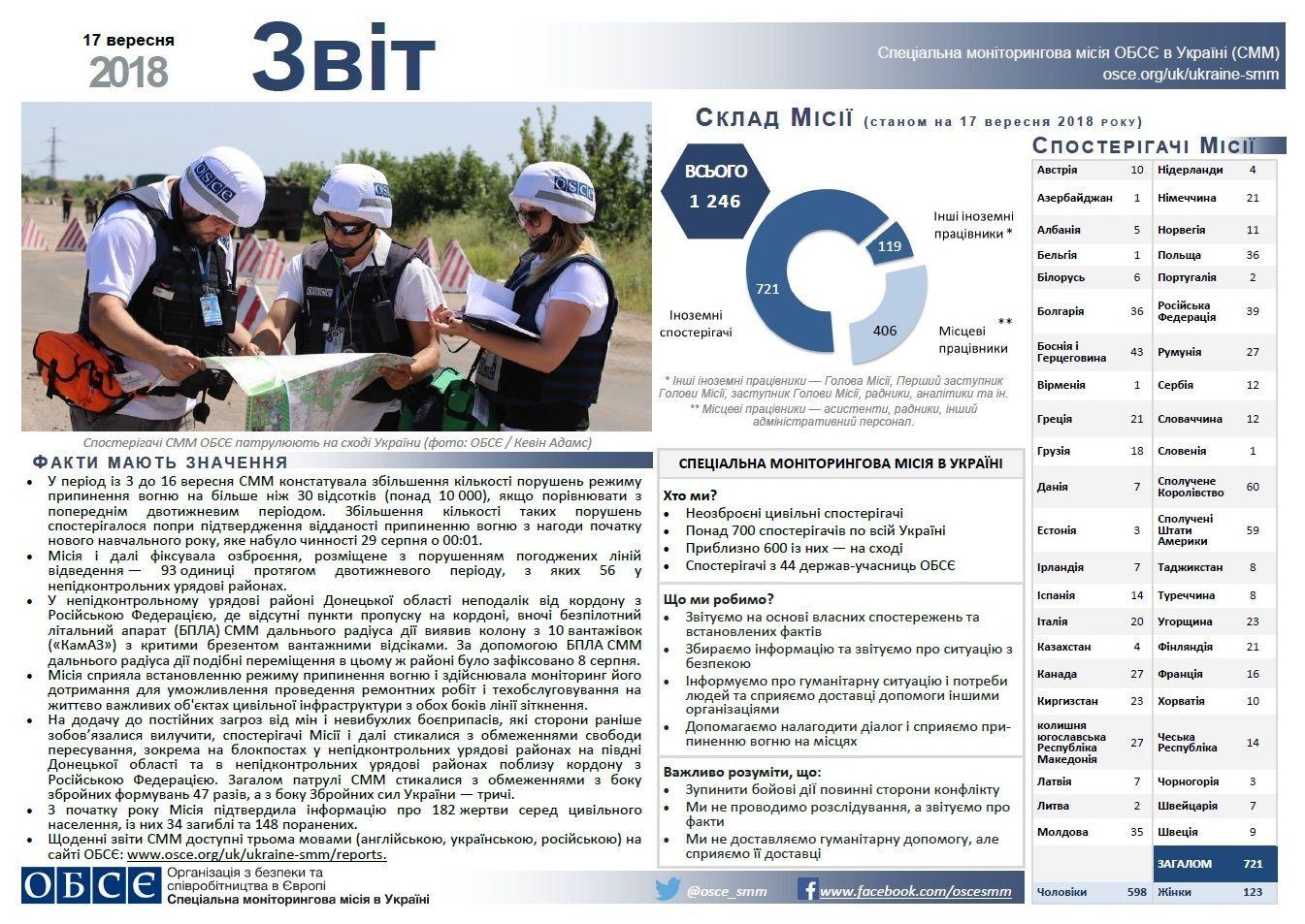 Звіт СММ ОБСЄ за 17 вересня 2018 року