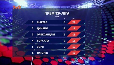 Чемпіонат України: підсумки 9 туру та анонс наступних матчів
