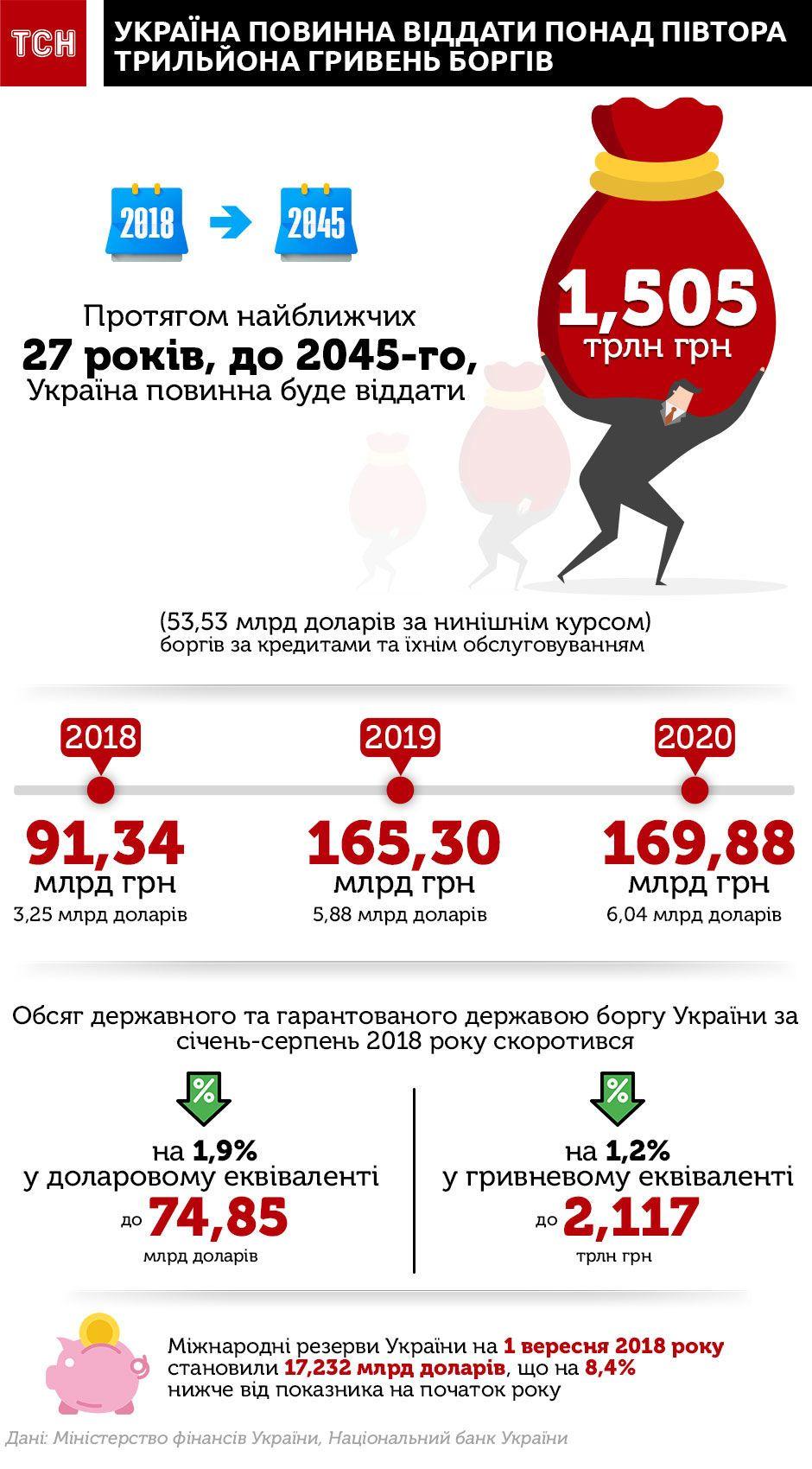 держборг України