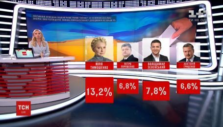 За даними опитувань Володимир Зеленський виходить до другого туру президентських виборів