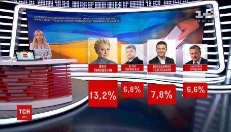 По данным опросов, Владимир Зеленский выходит во второй тур президентских выборов