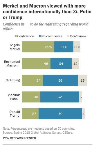 Рейтинг лідерів світових країн