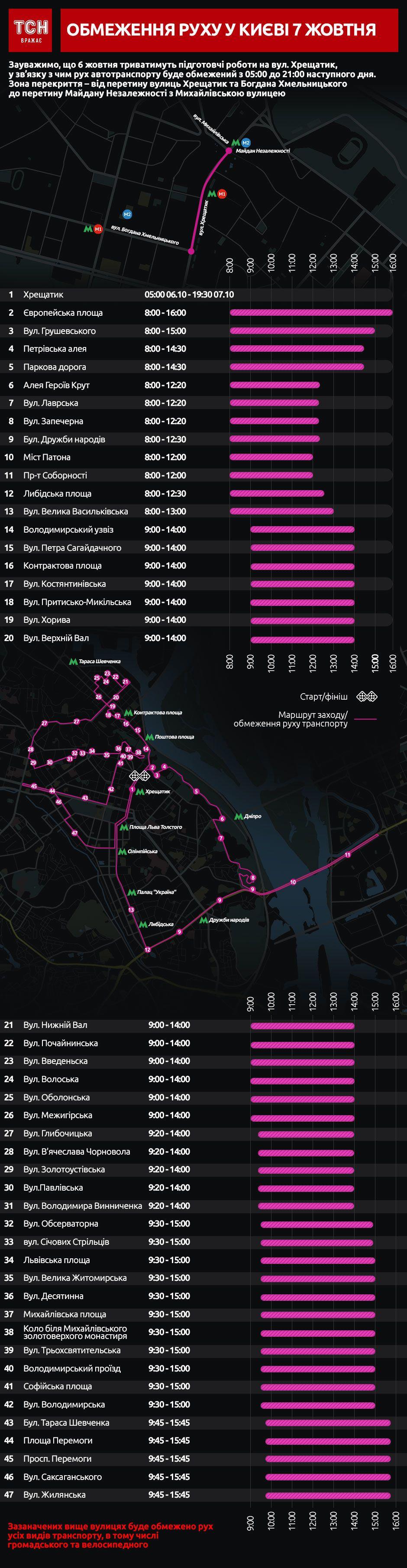 перекриття центру Києва через марафон,  Wizz Air Kyiv City Marathon, жовтень 2018