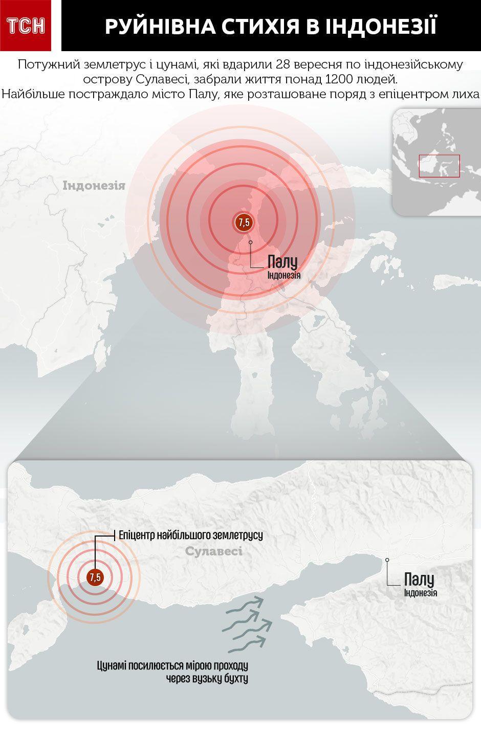 землетрус в Індонезії, Палу, інфографіка