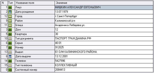 адреса Мішкіна у Санкт-Петербурзі