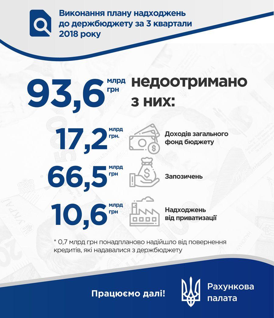Недоотримані кошти у бюджет інфографіка рахункової палати