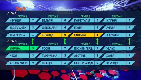 Первые в группе: что ждет сборную Украины в Лиге Наций через 4 года