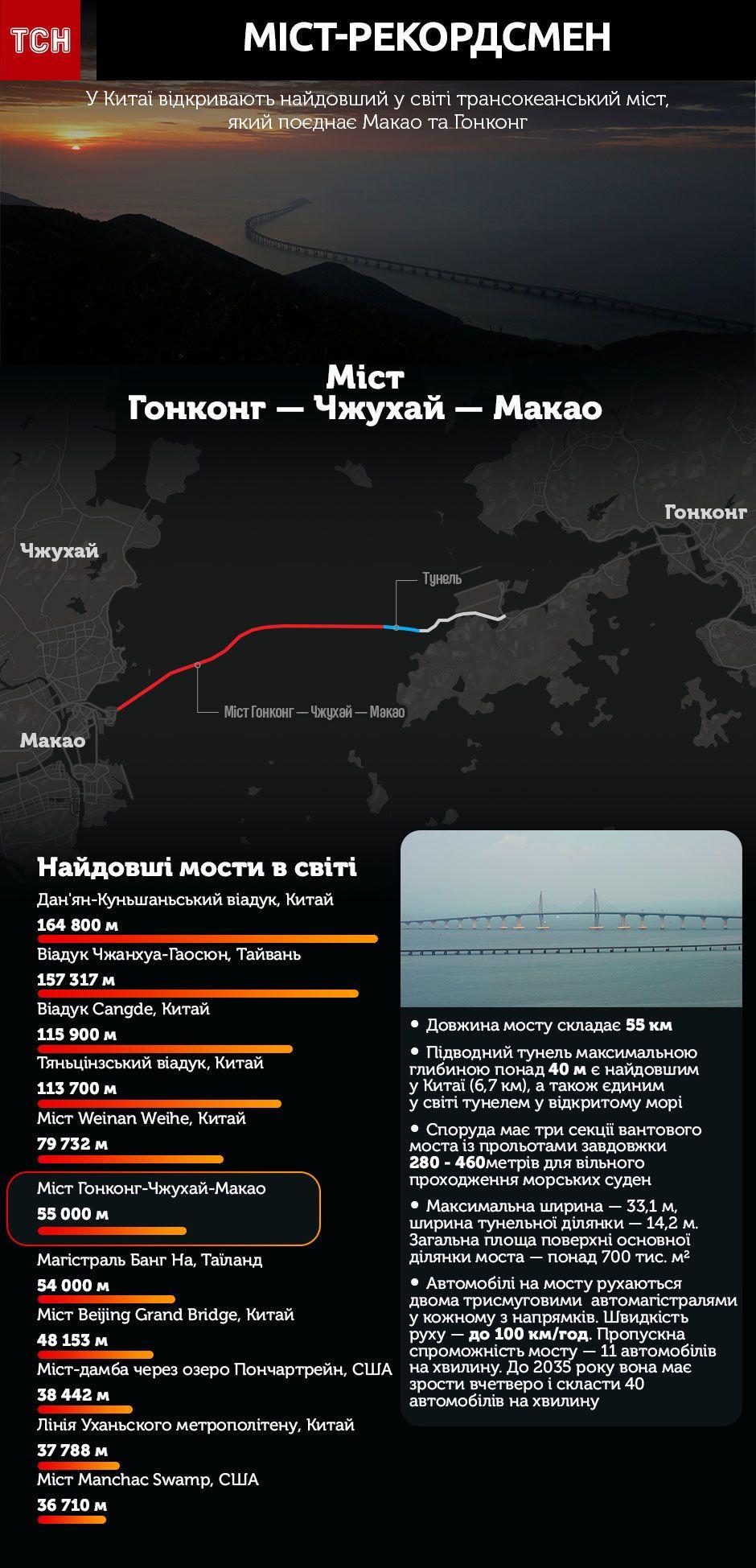 найдовший у світі міст, Китай, Гонконг, Макао, інфографіка