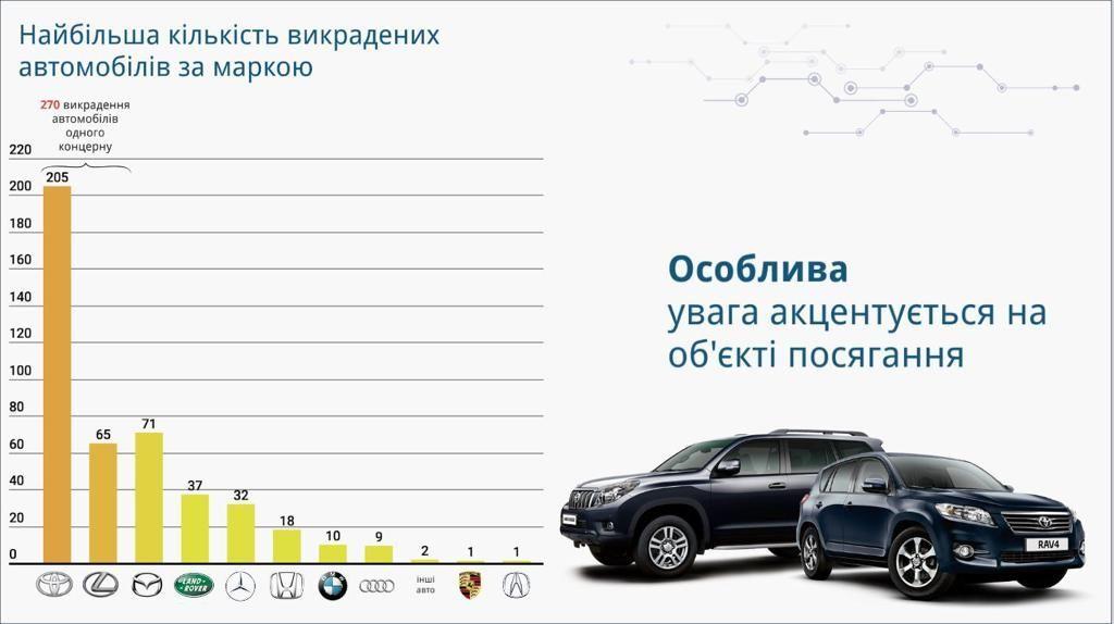 Викрадення машин в Україні_2