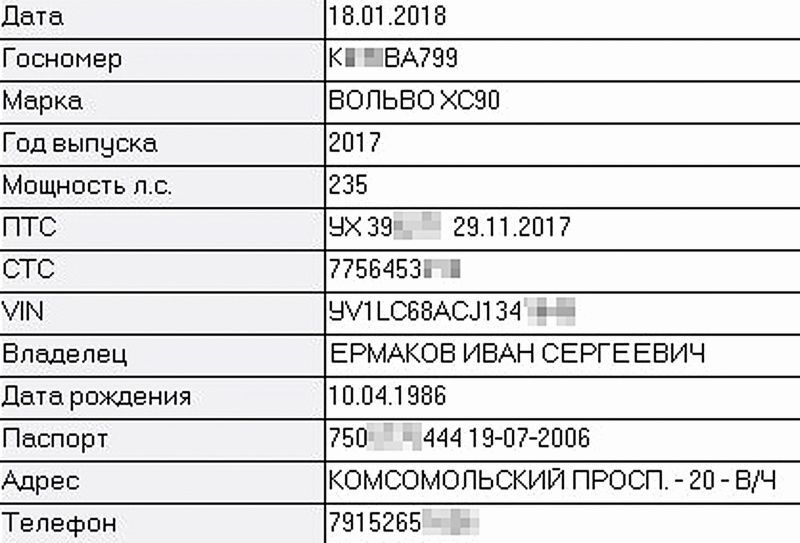 номер Єрмакова
