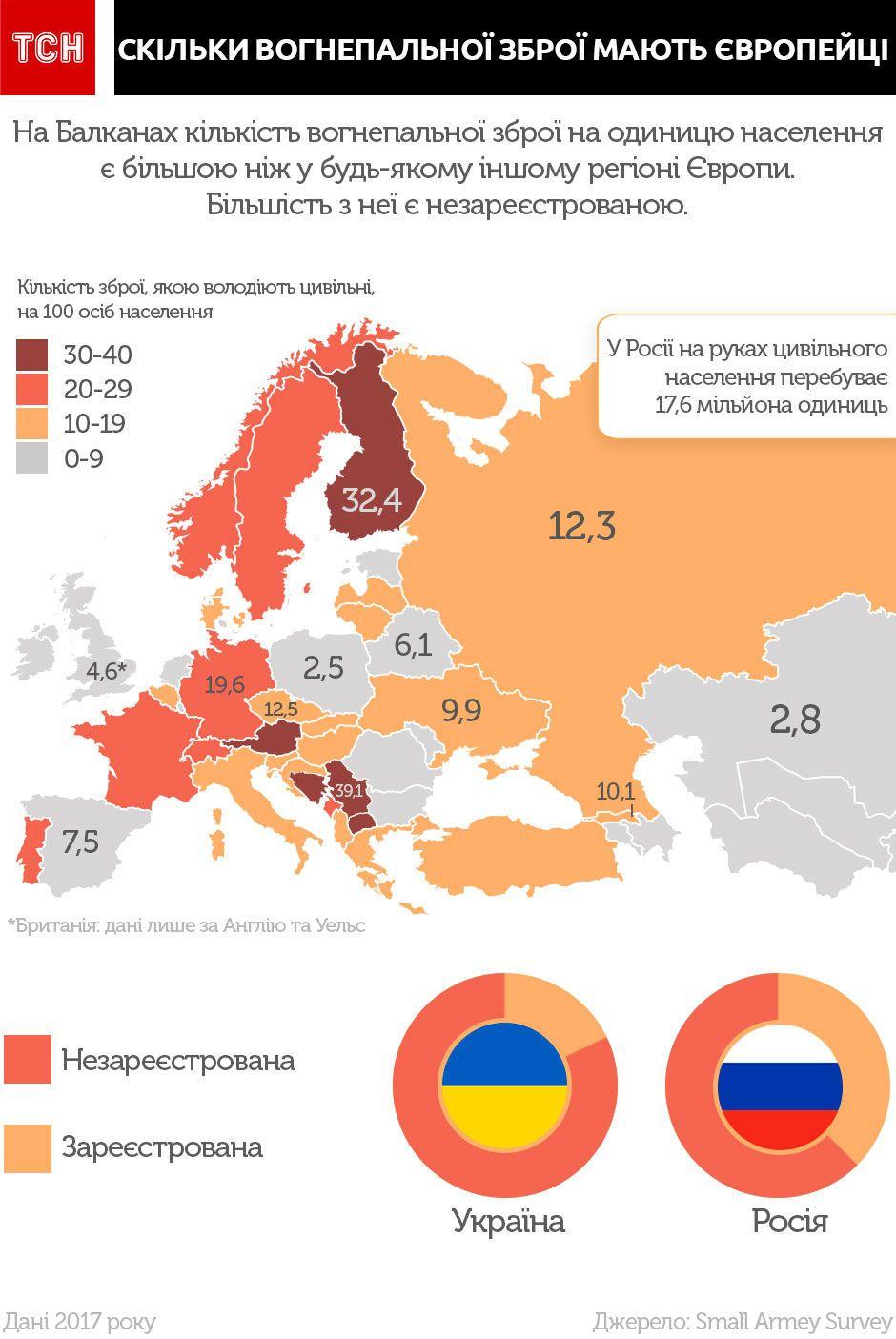 скільки вогнепальної зброї мають європейці, інфографіка