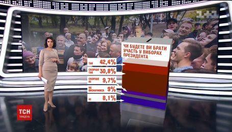73% украинцев собираются участвовать в президентских выборах: результаты опроса