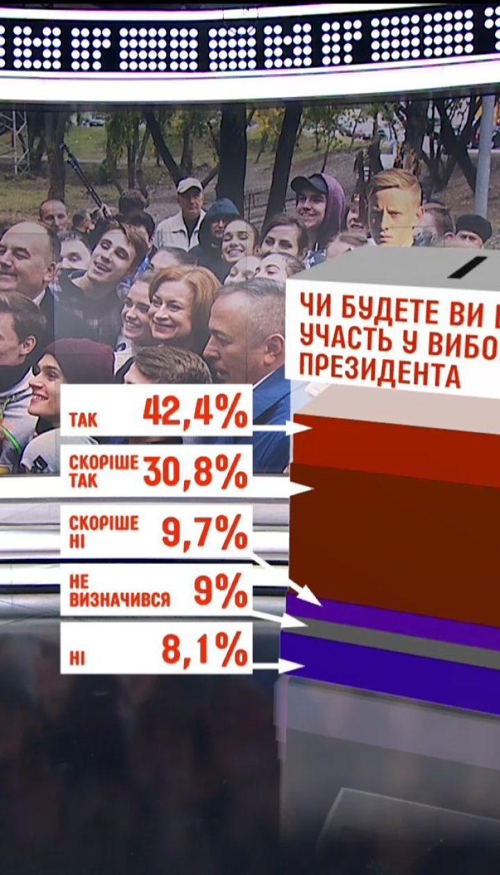 73% українців збираються брати участь у президентських виборах: результати опитування
