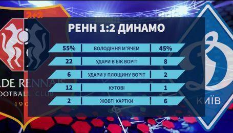 """Ренн - Динамо - 1:2. Кияни перервали """"нічийну"""" серію в Лізі Європи"""