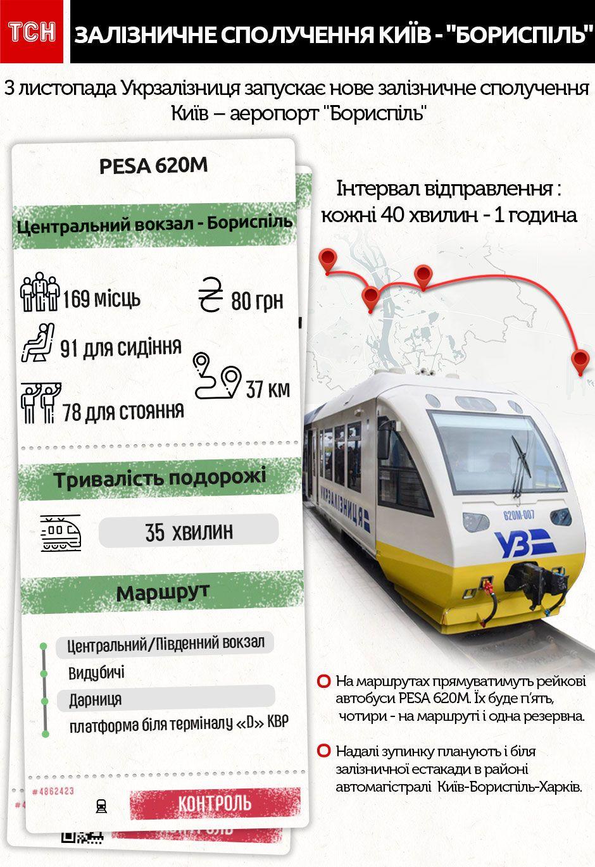 """Експрес до аеропорту """"Бориспіль"""", Інфографіка"""