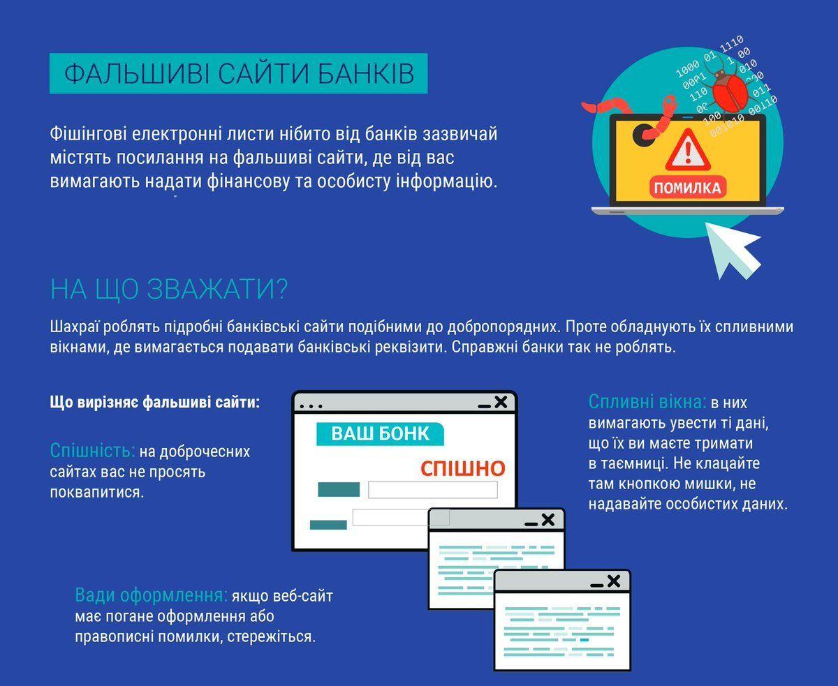фальшиві сайти банків_1