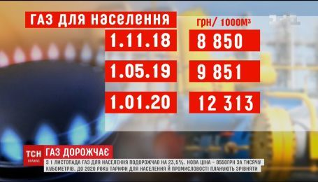 В Україні газ подорожчав на 23,5%