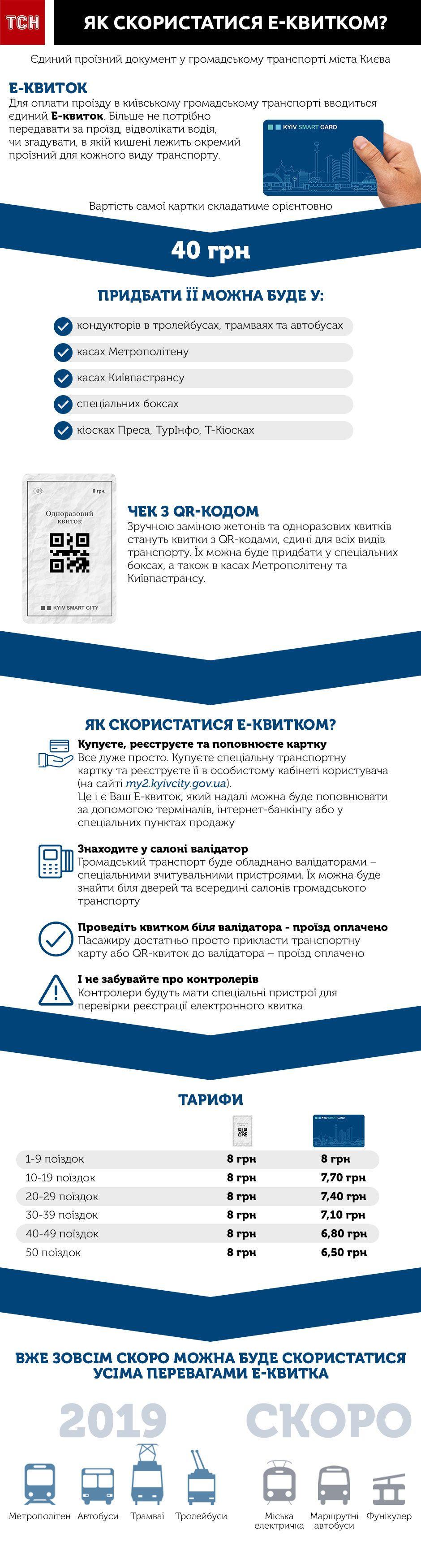 електронний квиток, Е-квиток, Київ, інфографіка