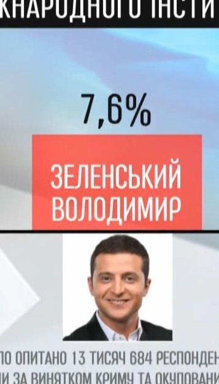Лідирує Тимошенко, Зеленський другий: новий рейтинг кандидатів на посаду президента