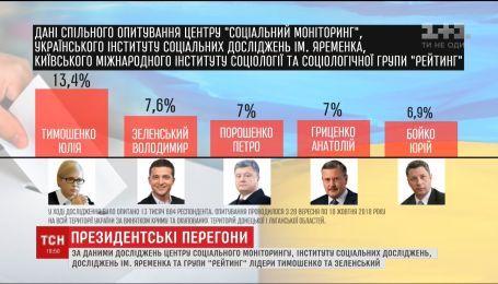 Лидирует Тимошенко, Зеленский второй: новый рейтинг кандидатов на пост президента