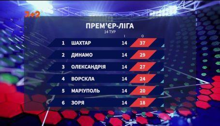 Чемпионат Украины: итоги 14 тура и анонс следующих матчей