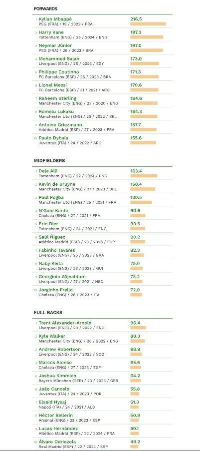 CIES найдорожчі футболісти