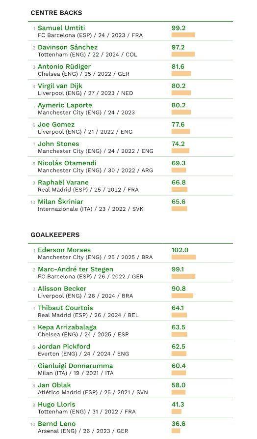 CIES найдорожчі футболісти2