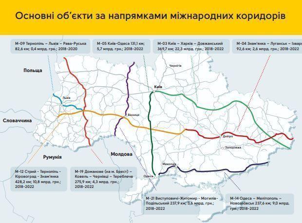 Обласні дороги