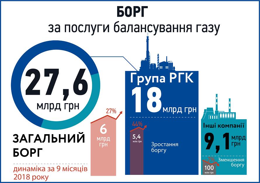 борги компаній Укртрансгазу