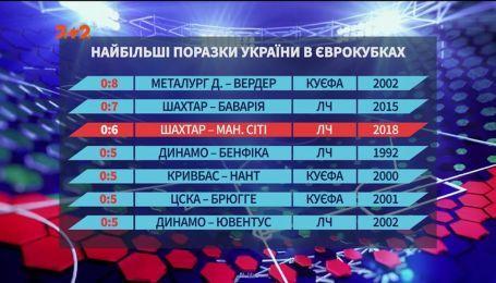 """Що чекає """"Шахтар"""" у єврокубках після поразки від """"Ман Сіті"""""""