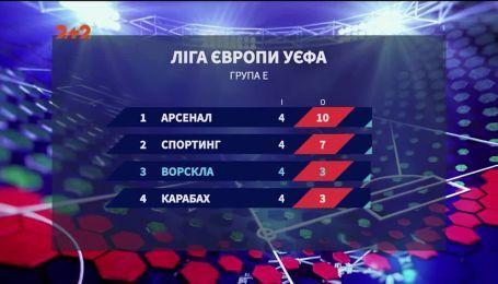 Ворскла не смогла переиграть Карабах в Полтаве