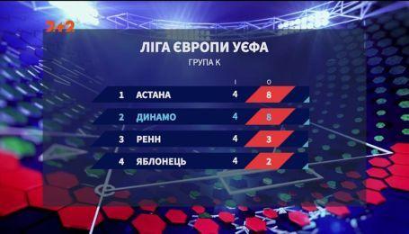 З планами на єврокубкову весну: що чекає Динамо після перемоги над Ренном