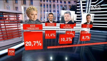 Рейтинги кандидатів у президенти серед усіх, хто вже визначився і готовий іти на вибори