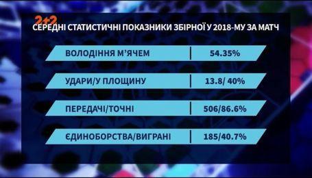 Словакия - не приговор: как изменилась сборная Украины при тренерстве Шевченко