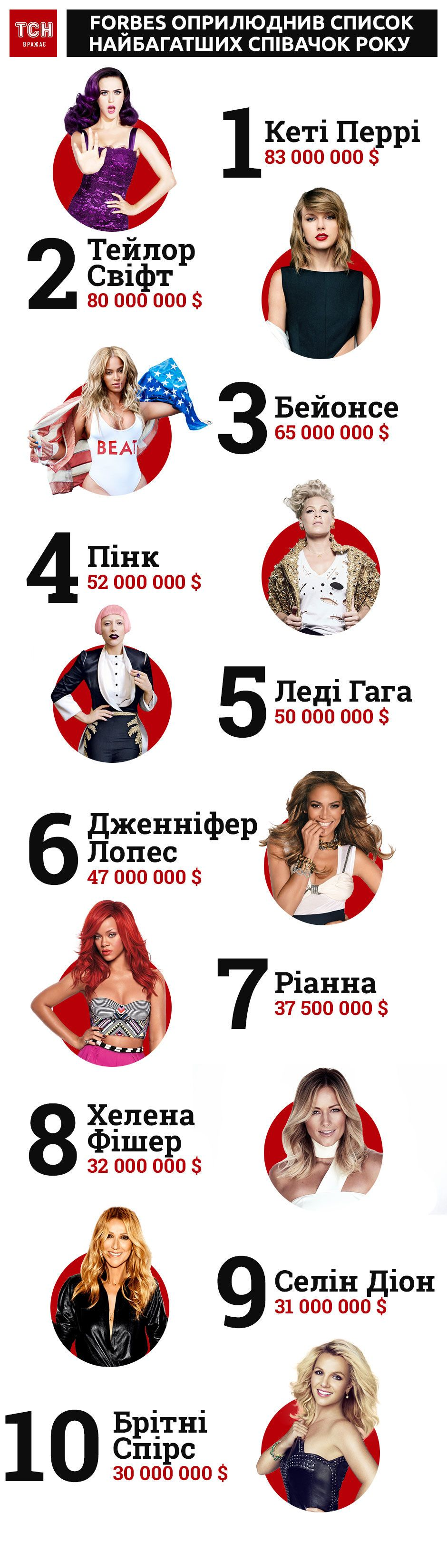 Найбагатші співачки 2018, інфографіка