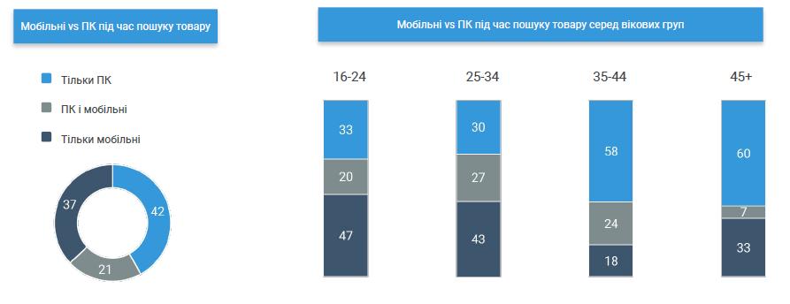 Дослідження поведінки українських споживачів_2
